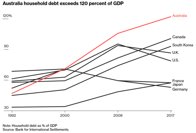 Australia household debt